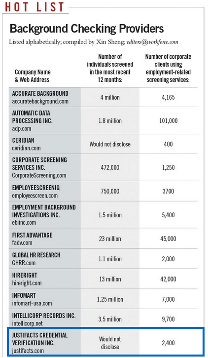 Workforce Magazine Background Checking Proivders Hot List